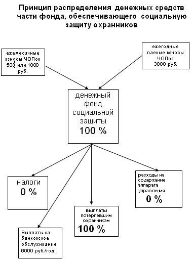 Принцип распределения денежных средств